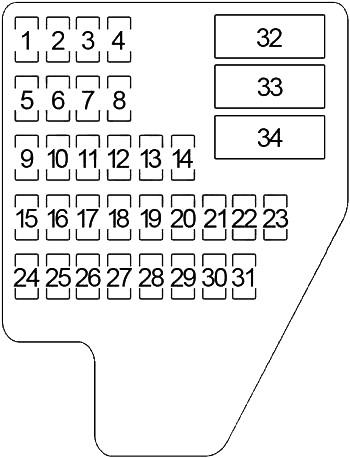 Схема блока предохранителей на приборной панели (1995-1999)