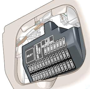 Passenger Compartment Fuse Box Location