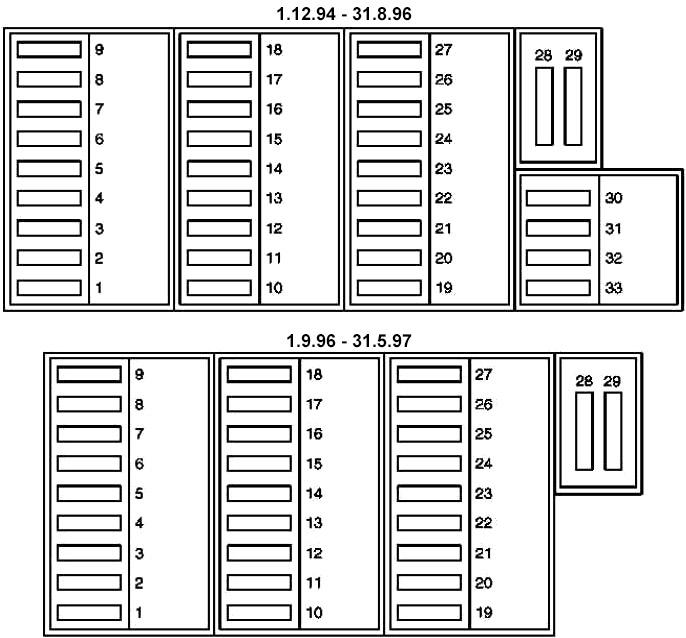 Main Fuse Box Diagram (01.12.94 - 31.05.97)