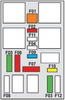 Passenger Compartment Fuse Box Diagram (Right)
