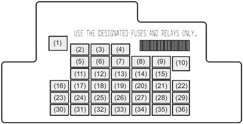 Instrument Panel Fuse Box Diagram